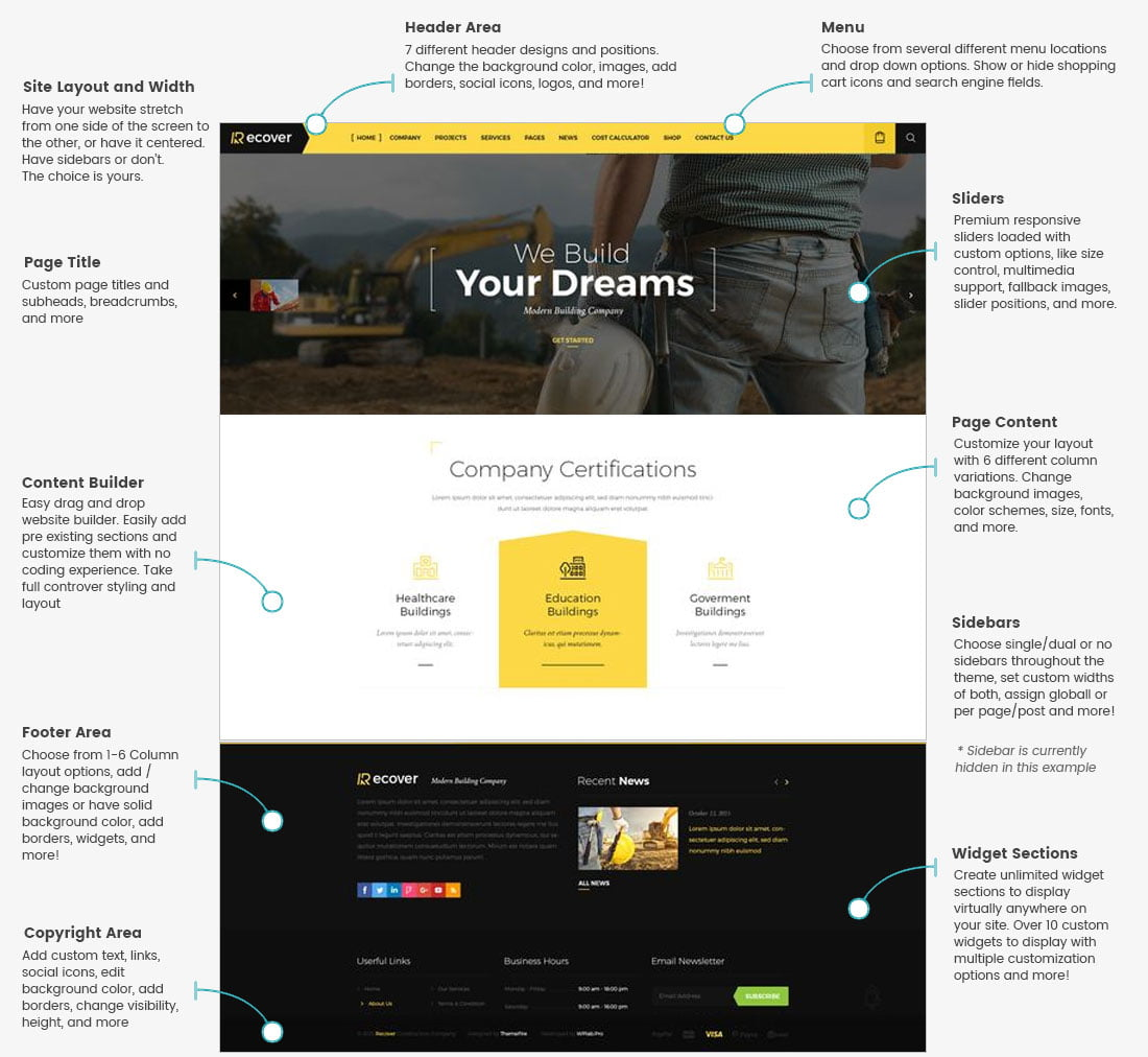 Example of our content managment system (CMS)